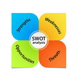 SWOT Analysis Diagram vector image vector image