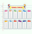 times tables on line paper vector image vector image
