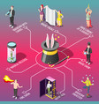 magic show isometric flowchart vector image vector image