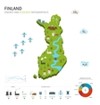 Energy industry and ecology of Finland vector image vector image