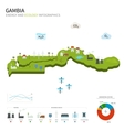 Energy industry and ecology of Gambia vector image
