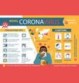 coronavirus 2019-ncov infographic symptoms and vector image