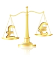 Pound sterling outweighs pound sterling on scales vector image