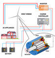 wind turbine system for home vector image vector image