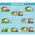 Neighbors War Flowchart vector image vector image
