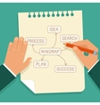 business mind map concept in flat style vector image