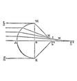 diagram astigmatism vintage vector image vector image