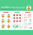 allergy infographic sensitive human organism dust vector image vector image