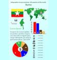 burma infographics for presentation all vector image vector image