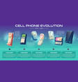 cell phones evolution cartoon banner vector image vector image