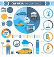 Car wash full service inforgraphic presentation vector image vector image