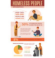 homeless people cartoon infographics vector image vector image