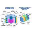 fuel cell and thermonuclear fusion reactor vector image