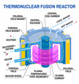 thermonuclear fusion reactor diagram way vector image vector image