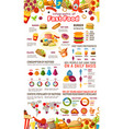 fast food infographic of junk meal and drink info vector image vector image