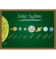 Solar System on chalkboard on chalkboard vector image