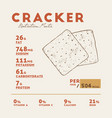 nutrition facts of crackers biscuit hand draw vector image vector image