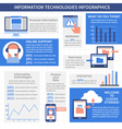 IT Technologies Infographics Layout vector image vector image