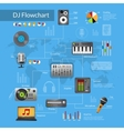 Dj Equipment Flowchart vector image