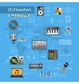Dj Equipment Flowchart vector image