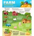 Farm Infographics Set vector image