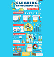 home cleaning house service infographic facts vector image vector image