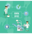 Dental office banner with dentist and dental chair vector image vector image