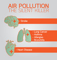 air pollution logo icon design medical vector image vector image