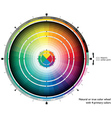 Natural or true color wheel with 4-primary colors vector image vector image