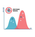 second wave coronavirus pandemic will be worse vector image vector image