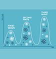 three wave coronavirus pandemic concept second vector image vector image