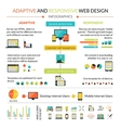 Adaptive Responsive Web Design Infographics Set vector image