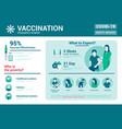 flat modern design coronavirus - vaccination vector image vector image