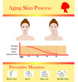 aging skin process and preventive tipps vector image vector image