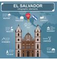 El Salvador infographics statistical data sights