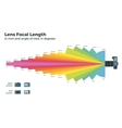 Lens Focal Length and Camera Zoom Lens vector image
