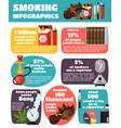 smoking infographics flat layout vector image vector image