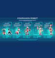 companion robot evolution timeline infographics vector image vector image