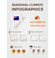 Seasonal Climate Infographics Weather Air and