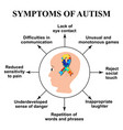 symptoms of autism world day of autism ribbon vector image
