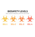 biosafety level signs from bsl-1 to bsl-4 simple vector image vector image