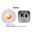 Symbol and electron diagram for Radium vector image