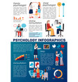 psychology counseling flat infographics vector image vector image