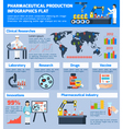 Pharmaceutical Production Infographic Set vector image vector image