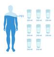 water balance poster with human body symbols flat vector image