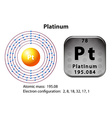 Symbol and electron diagram for Platinum vector image vector image