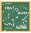 block diagram of success vector image vector image
