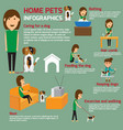 flat infographic of caring about vector image