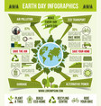 earth day ecological infographic template design vector image vector image