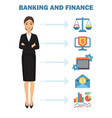 banking and finance poster vector image vector image
